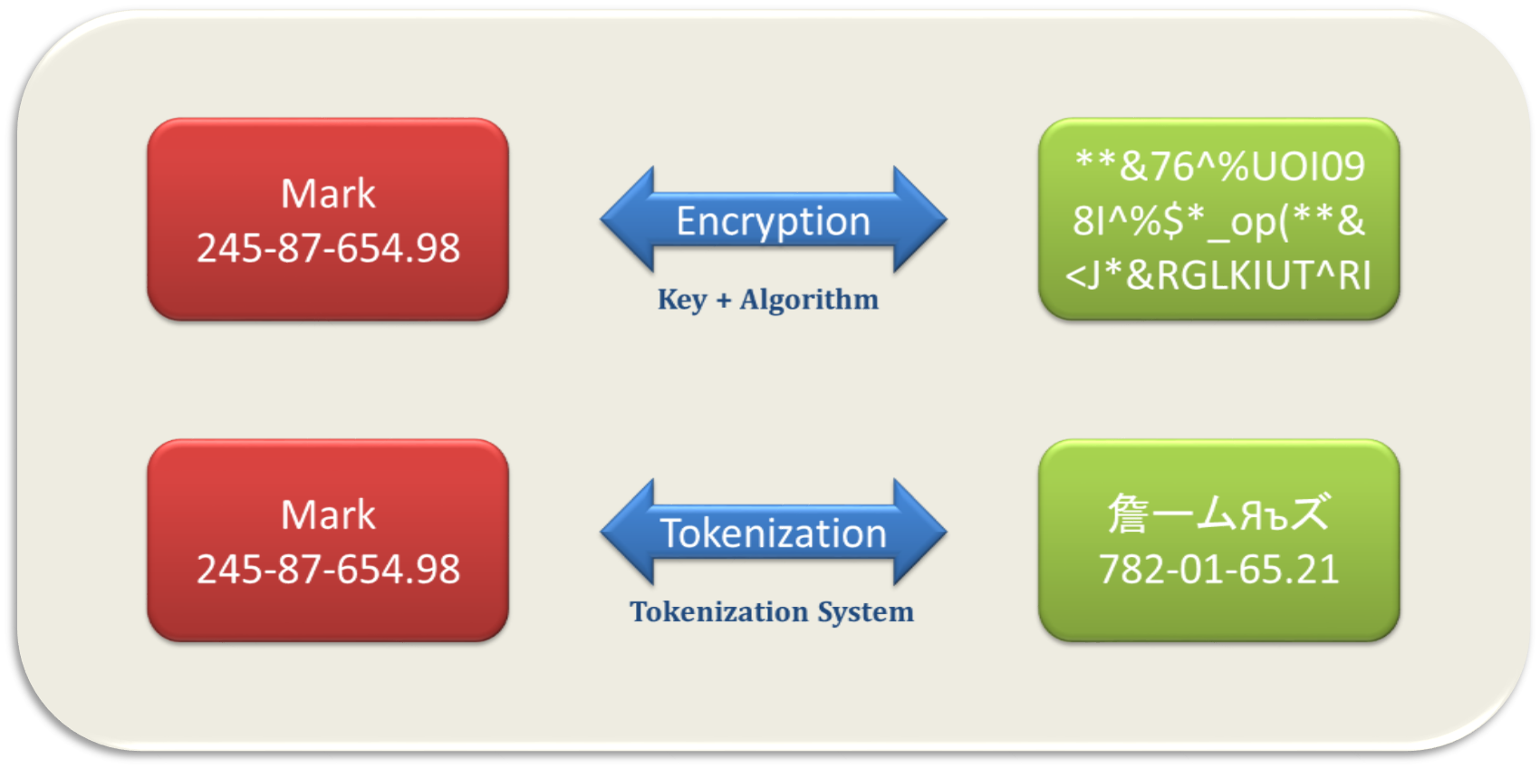 Tokenization, Encryption and Data Sovereignty...